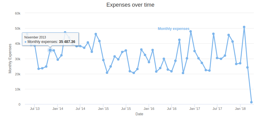Expenses over time graph