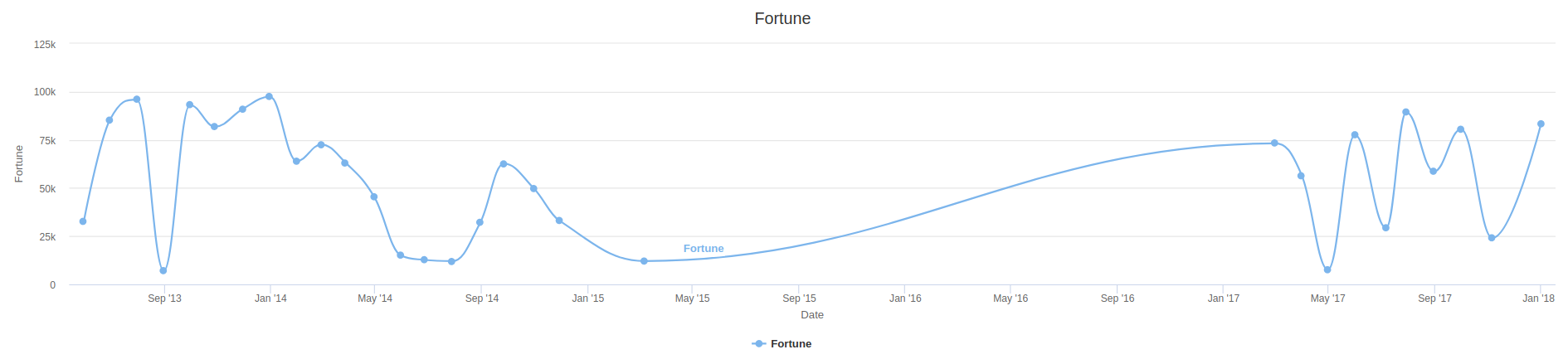 Web interface fortune graph