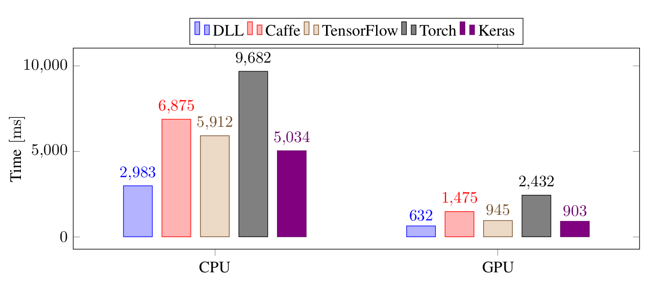 DLL performance for training a CNN on Imagenet