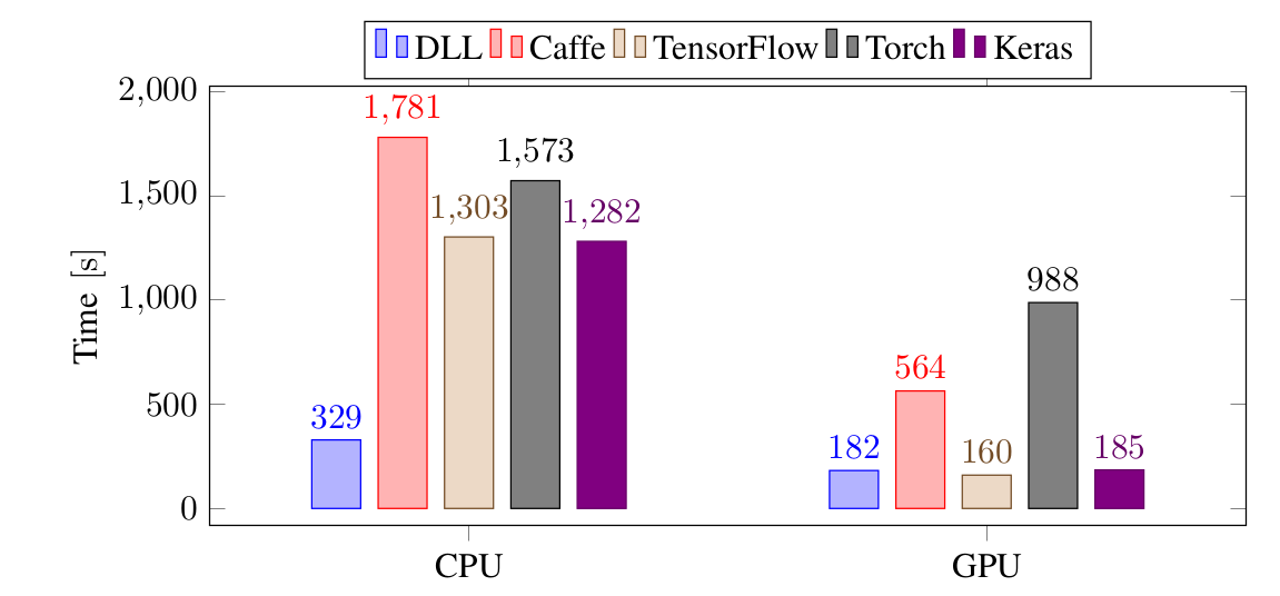 DLL performance for training a CNN on MNIST