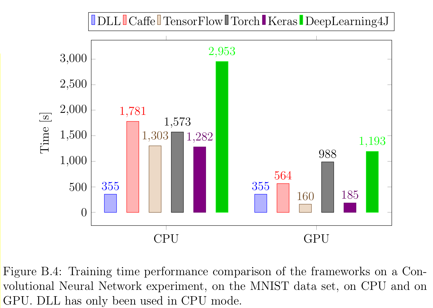DLL Comparison Against other frameworks