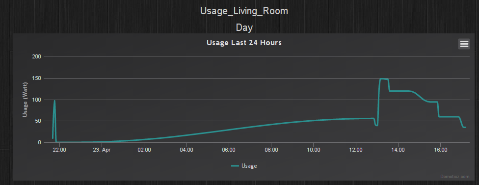 Power usage on television system