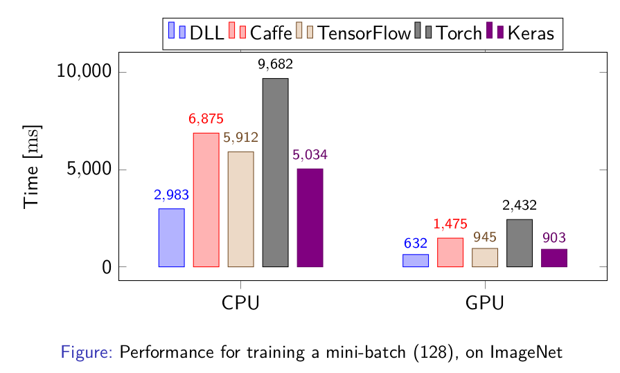 Performances for training a Convolutional Neural Network on Imagenet
