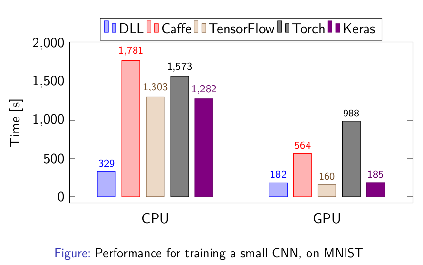 Performances for training a Convolutional Neural Network on MNIST