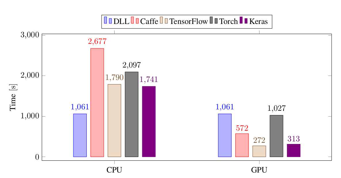 Training time performance for the different frameworks on the Convolutional Neural Network experiment, on CIFAR-10.