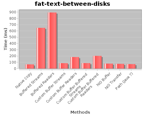Fat Text Benchmark Results