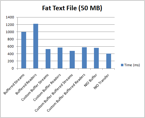 Fat Text File Results