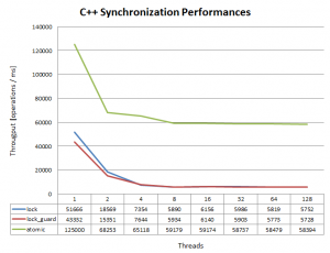 C++11 Synchronization Benchmark Result